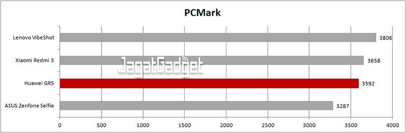 Huawei-GR5-PCMark