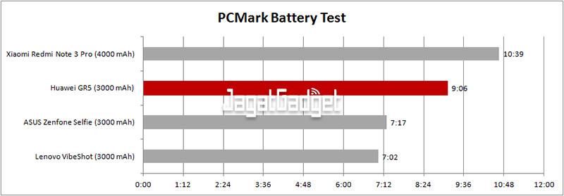 Huawei-GR5-batt-test