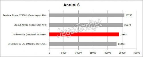 hasil perbandingan tes AnTuTu dengan smartphone lainnya