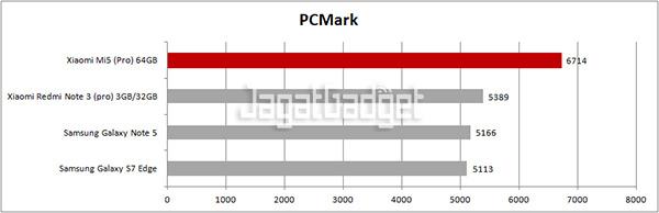 Xiaomi Mi5 64GB: Termurah di Kelas Premium – Page 2