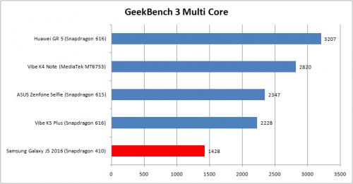 geekbench-3-multi-core-j5-2016