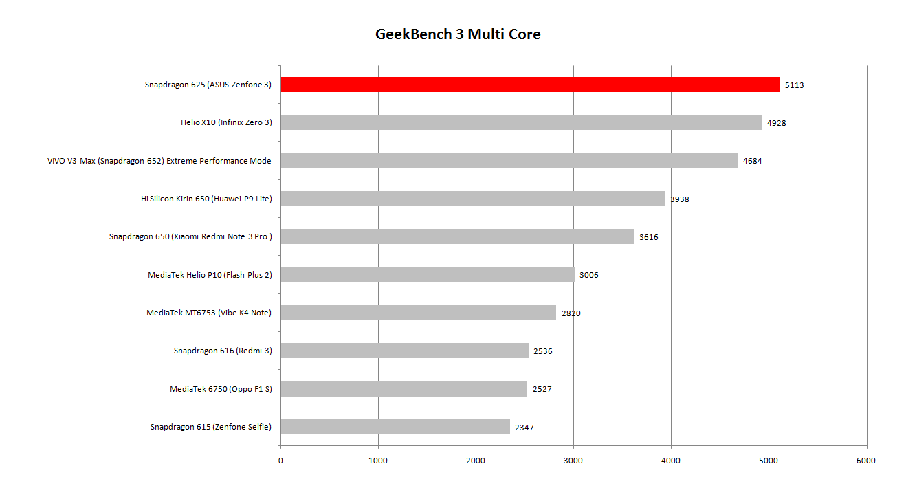 geekbench-multi-core