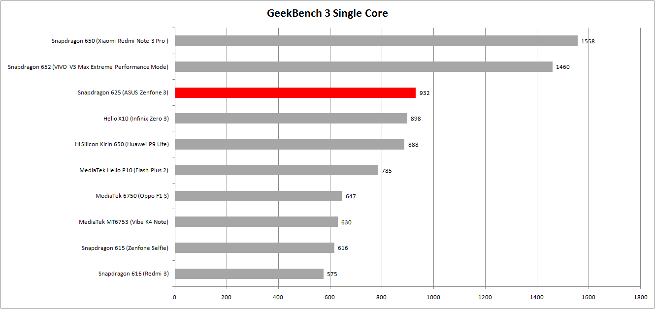 geekbench-single-core