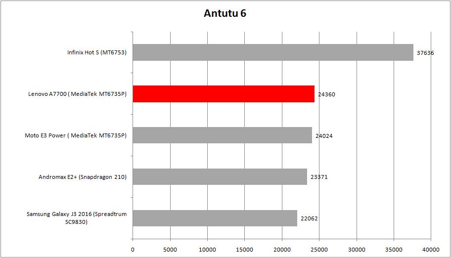 antutu-a7700