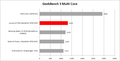 multi-core-geekbench-a7700