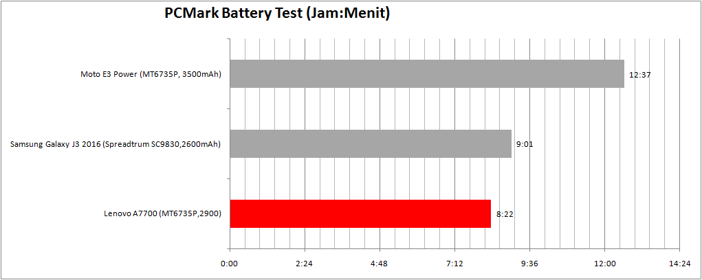 pcmark-battery-test-a7700