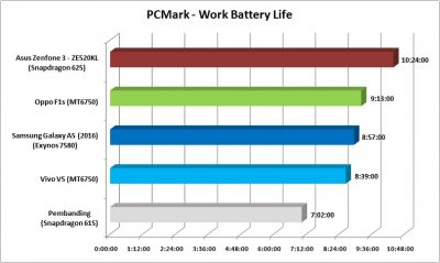pcmark-work-battery-life