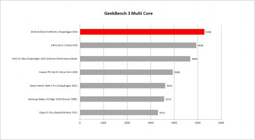 Multi Core geekbench 3