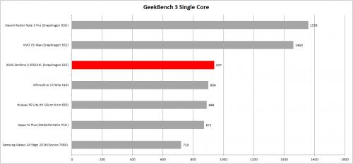 Single Core geekbench 3