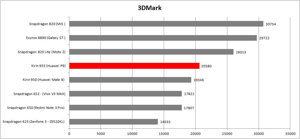 3Dmark Kirin 955
