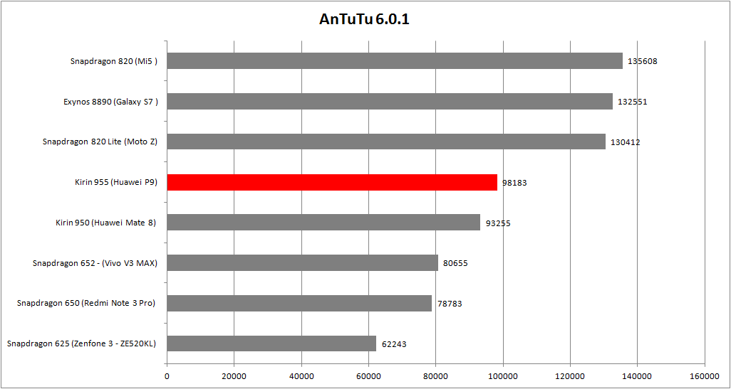 AnTuTu 6.0.1 Kirin 955