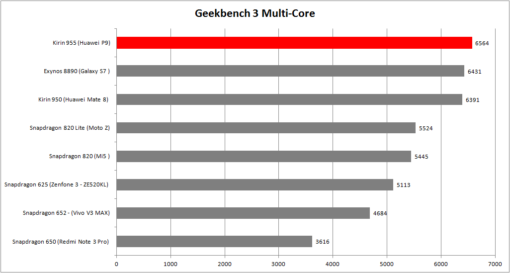 Geekbench 3 Multi-Core Kirin 955