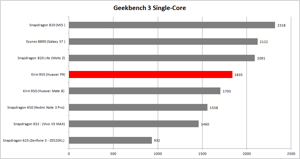 Geekbench 3 Single Core Kirin 955