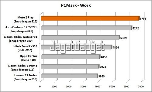 PCMark Work - Graph R