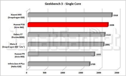 Graph - G3SR_R
