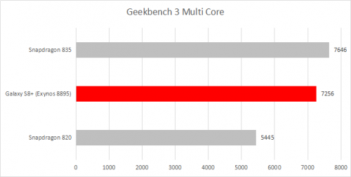 Geekbench 3 Multi Core