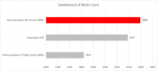 Geekbench 4 Multi Core