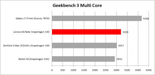Geekbench 3 Multicore