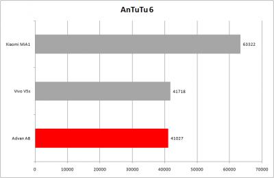 Advan A8 AnTuTu
