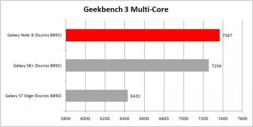 Geekbench 3 Multi Core