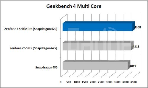 Geekbench 4 Multi Core