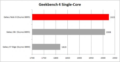 Geekbench 4 Singel Core
