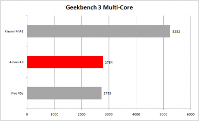 Geekbench Multicore