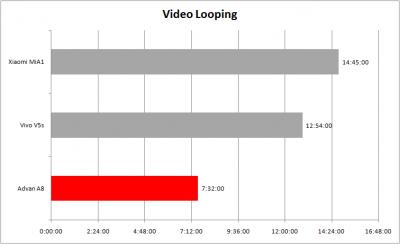 Video Looping