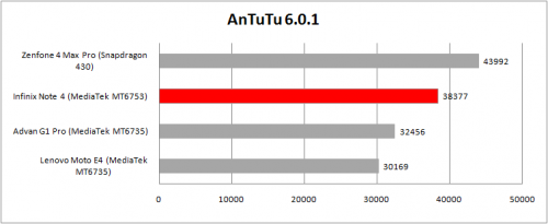 antutu-compare