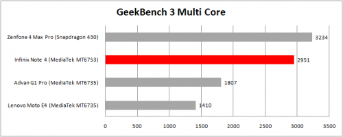 geekbench multi core-compare