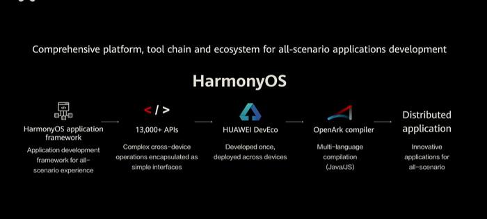 HarmonyOS Open Source
