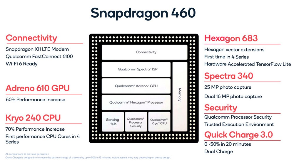Review Snapdragon 460