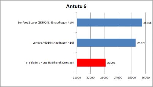 AnTuTu table