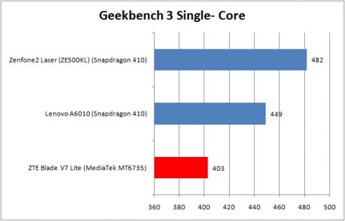 Geekbench Single-core