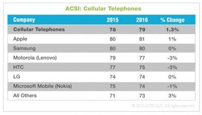 acsi-customer-satisfaction-survey-2