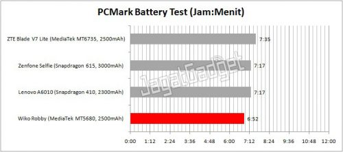 hasil perbandingan tes PCMark Battery dengan smartphone lain