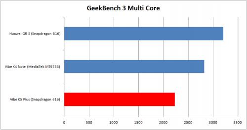 Geekbench 3 Multi-Score