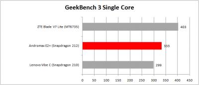 Geekbench 3 tabel