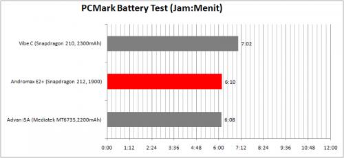 baterai Tabel