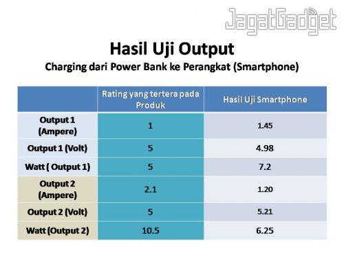 uji power bank pb5000 (output)