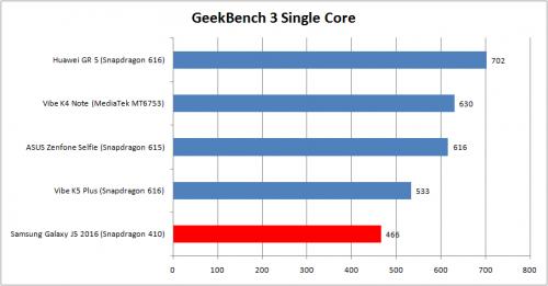 geekbench-3-singel-core-j5-2016