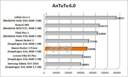 redmi-3-prime-antutu-6-0-table-r