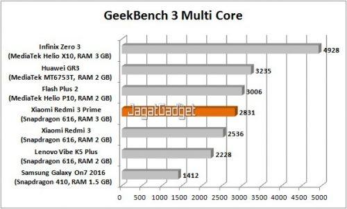 redmi-3-prime-geekbench-3-mc-table-r