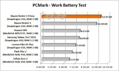 redmi-3-prime-pcmark-battery-test-table