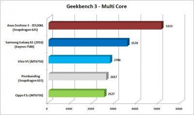 geekbench-3-multi-core