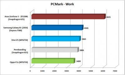 pcmark-work