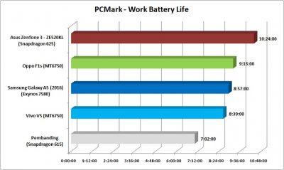 pcmark-work-battery-life
