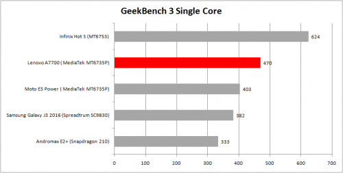 single-core-geekbench-a7700