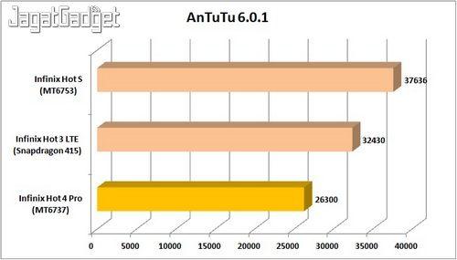 Infinix Hot 4 - AnTuTu_IW