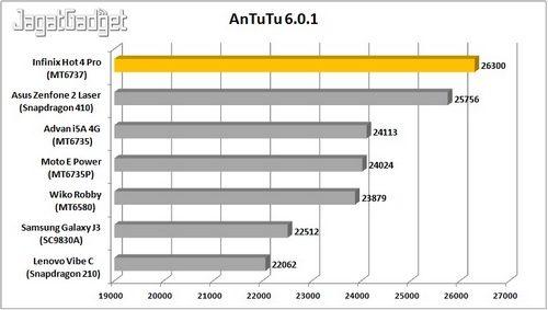 Infinix Hot 4 - AnTuTu_R